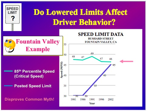 Driver's don't increase their speed if limits go up